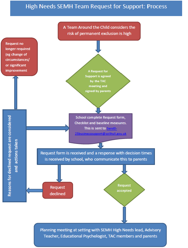 High Needs Pathway Request Flowchart